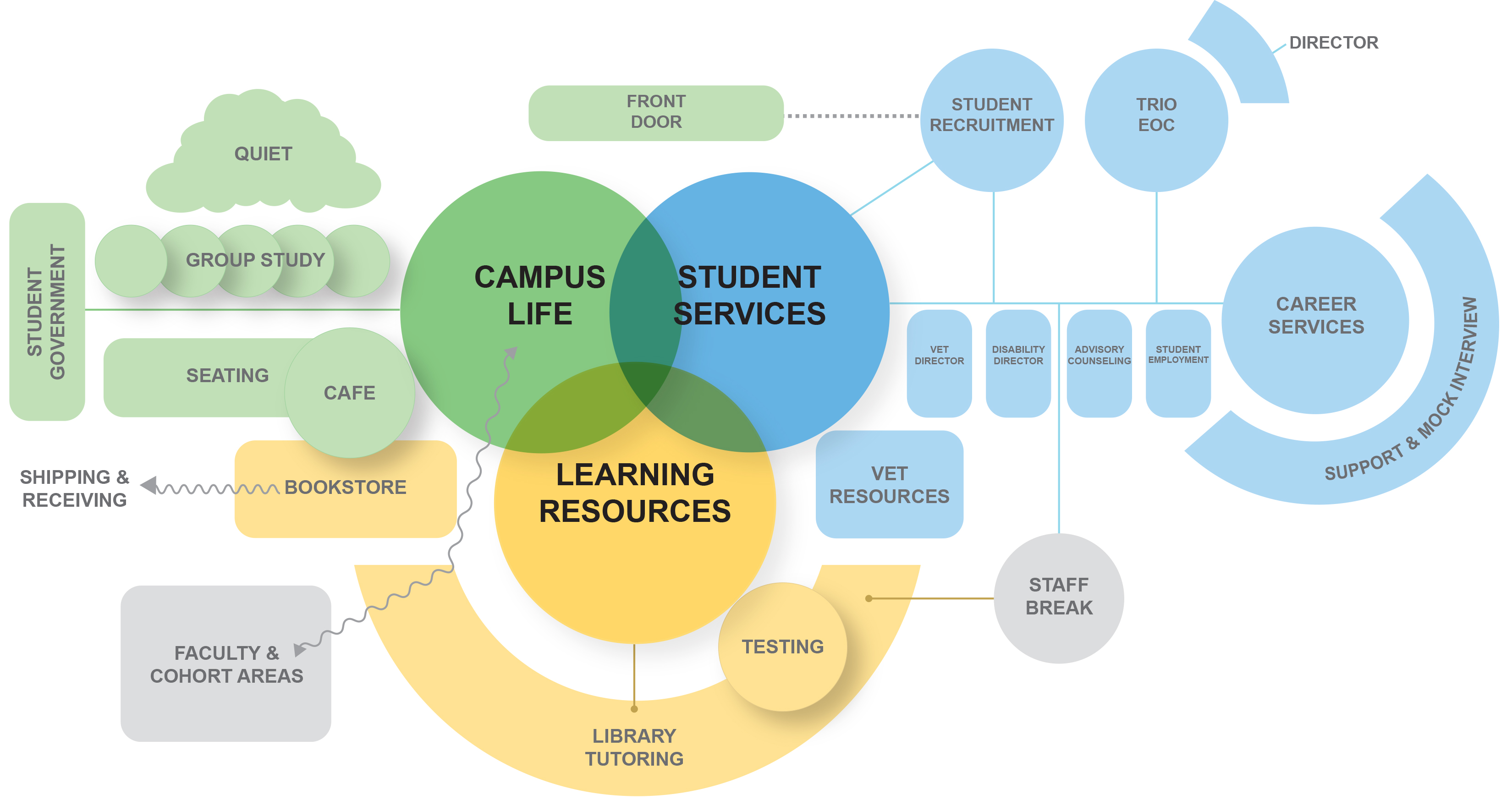 Rogue Community College Master Plan Diagram