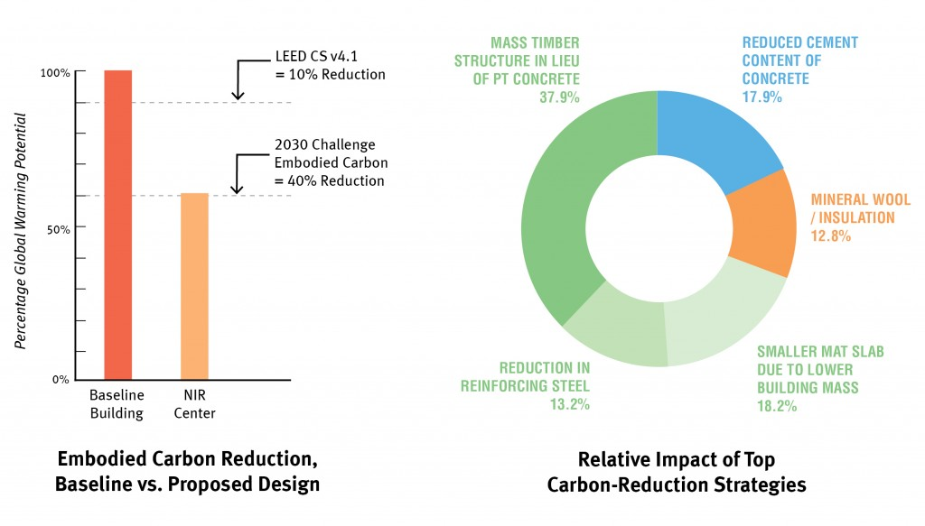 embodied carbon reduction